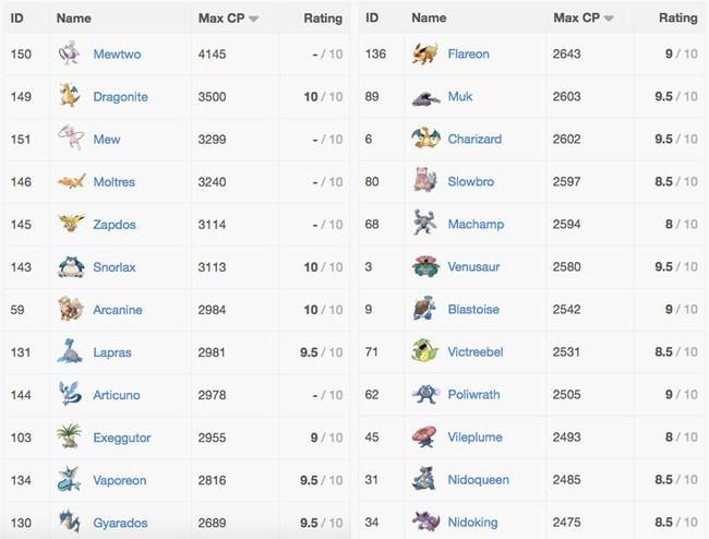Daftar Pokemon terbaik dengan CP tertinggi 1111