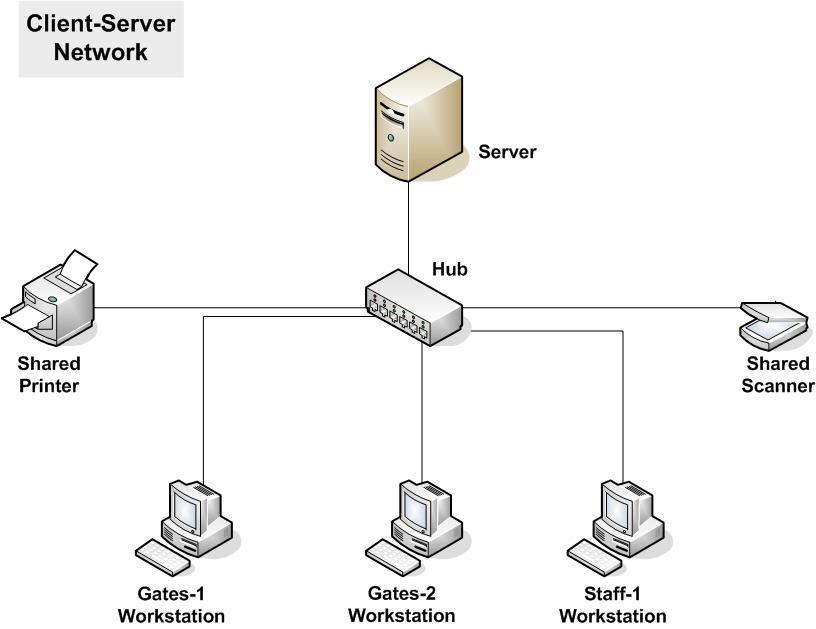 gambar-diagram-server