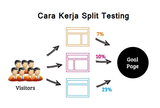 cara-meningkatkan-penlualan-online-konversi-blog-dengan-split-testing