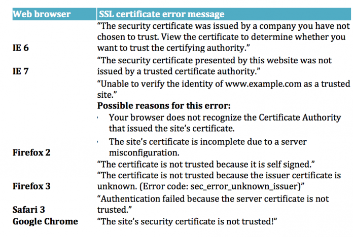 pesan SSL site security not trusted